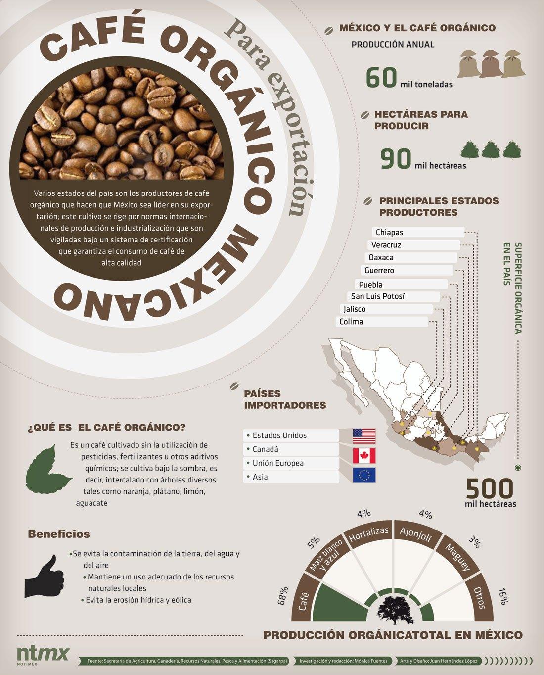 cafeorganicomexicano