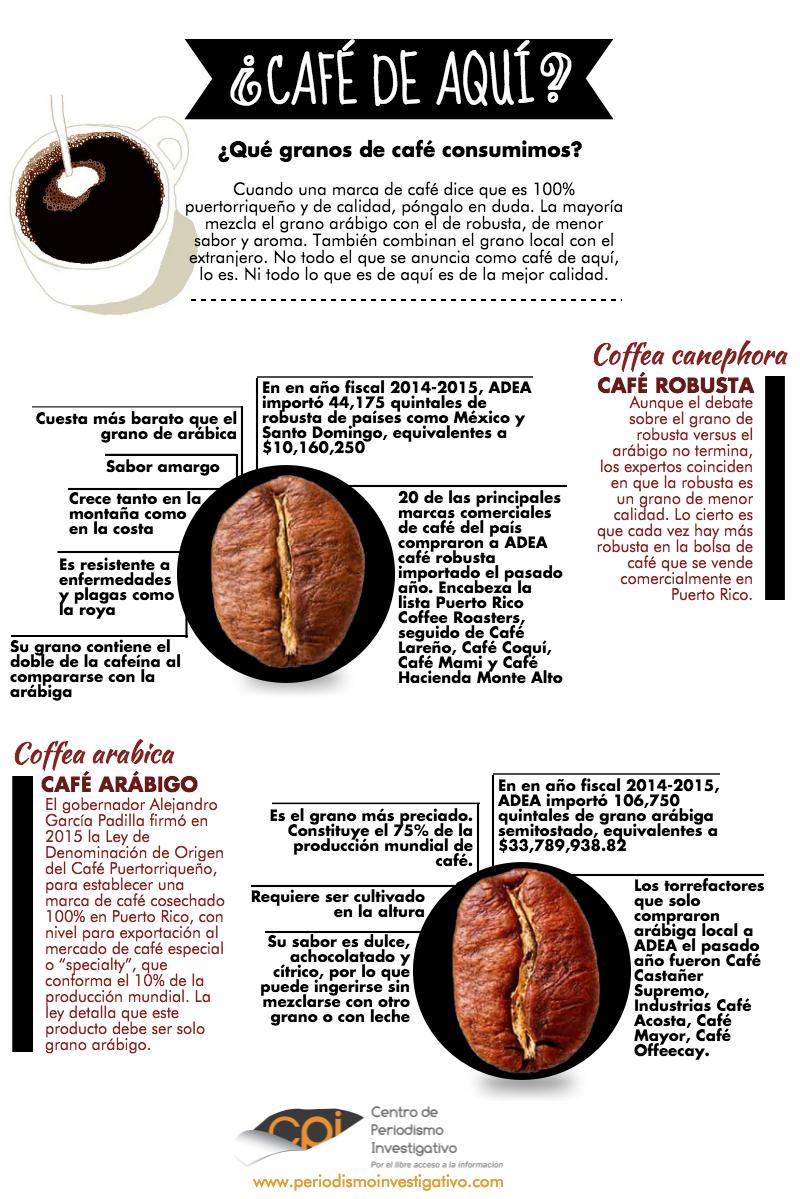 Infografía de café